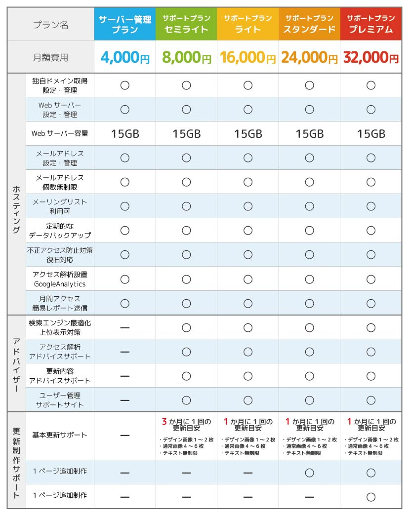 サポートプラン表